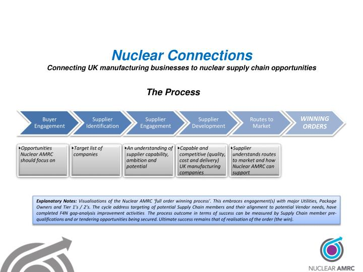 Nuclear connections connecting uk manufacturing businesses to nuclear supply chain opportunities