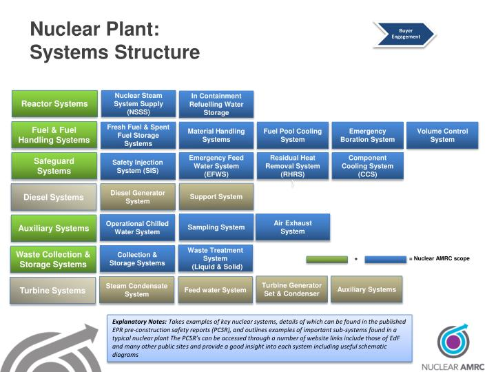 Nuclear Plant: