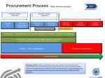 procurement process major spends example