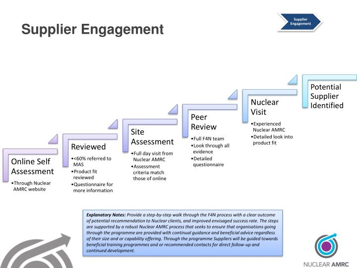 Supplier Engagement