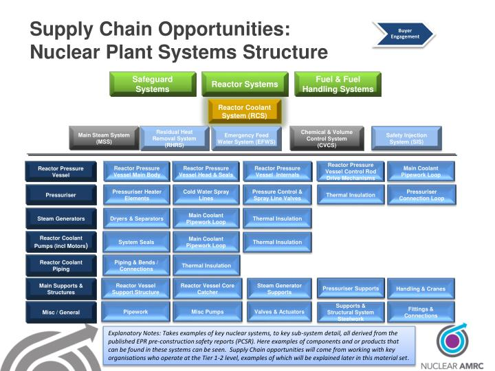 Supply Chain Opportunities: