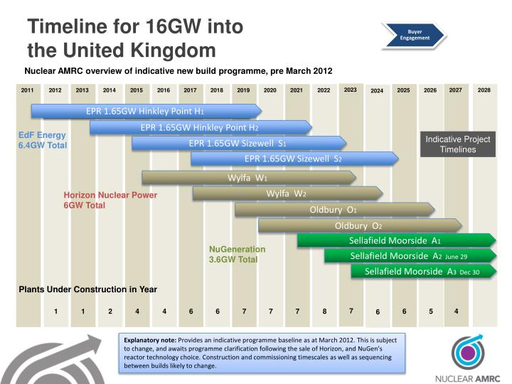 Timeline for 16GW into