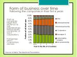 form of business over time