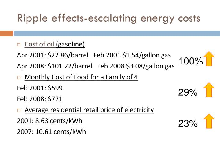 Ripple effects-escalating energy costs