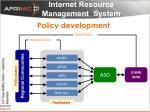 internet resource management system2