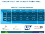 technical barriers to 100 virtualization have been falling