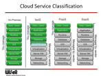 cloud service classification1