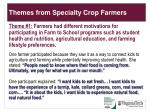 themes from specialty crop farmers