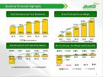 quarterly financial highlights