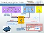 data monitoring pain points