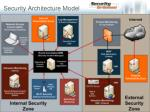 security architecture model