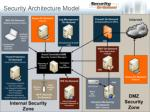 security architecture model1
