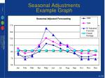 seasonal adjustments example graph