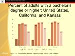 percent of adults with a bachelor s degree or higher united states california and kansas