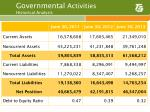 governmental activities historical analysis