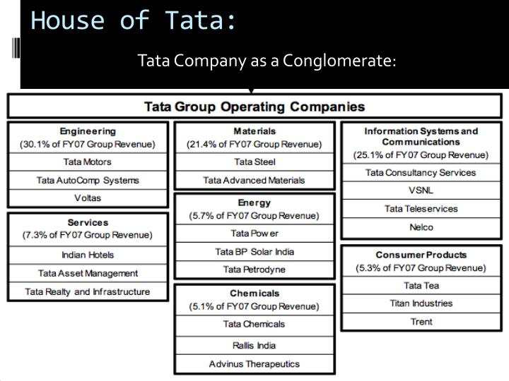 house of tata acquiring a global footprint case Overview of suggested content (hbs case unless otherwise noted)  in the  follow-up, house of tata: acquiring a global footprint, tata uses acquisitions to.