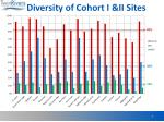 diversity of c ohort i ii sites