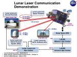 lunar laser communication demonstration