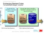 exchanging standard codes two implementation strategies comparison