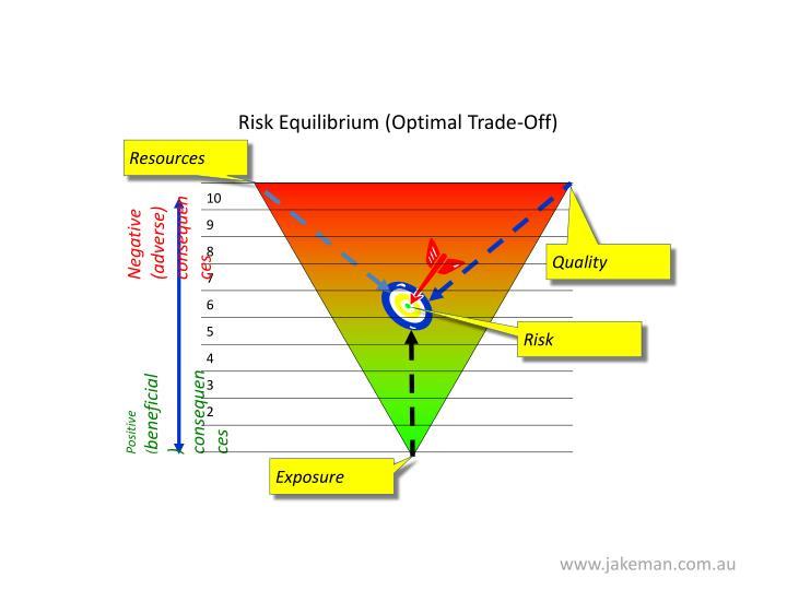 Risk Equilibrium (Optimal Trade-Off)