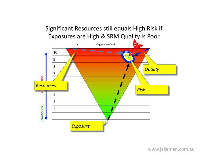 Significant Resources still equals High Risk if Exposures are High & SRM Quality is Poor