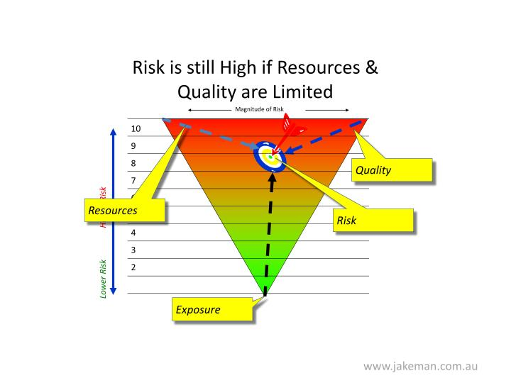 Risk is still High if Resources & Quality are Limited