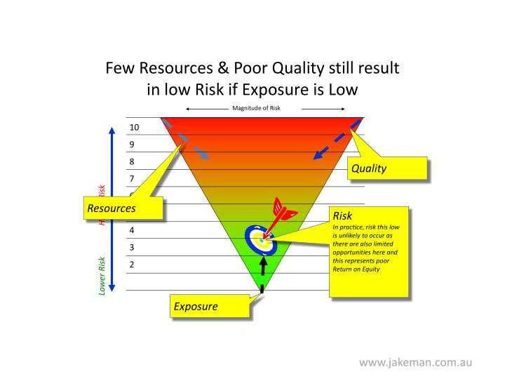 Few Resources & Poor Quality still result in low Risk if Exposure is Low
