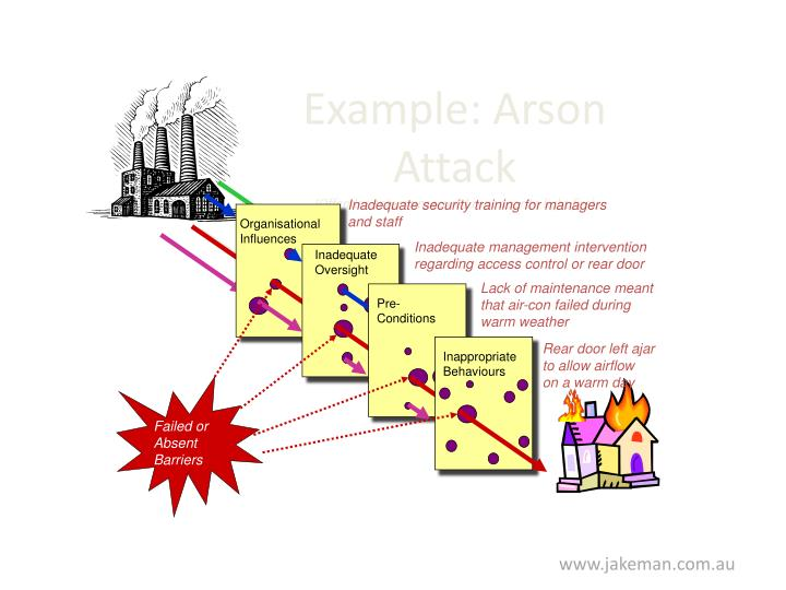 Organisational Influences