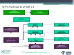 iepv alignment to updm 2 0