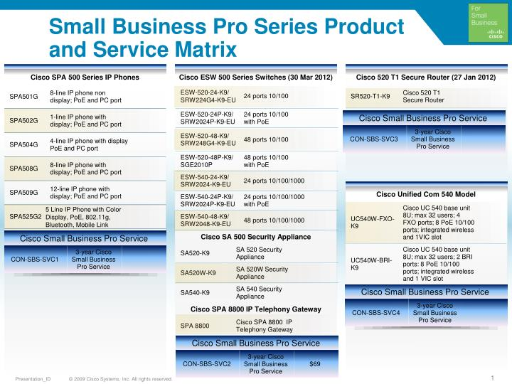 small business pro series product and service matrix n.
