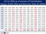 clv i 10 as a function of contribution margin 100 200 and retention rate 0 100