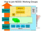 how to join nessi working groups