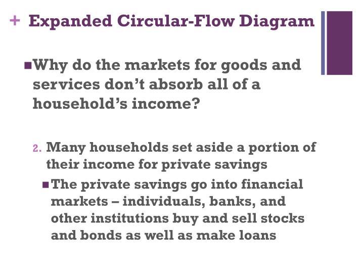 Expanded Circular-Flow Diagram