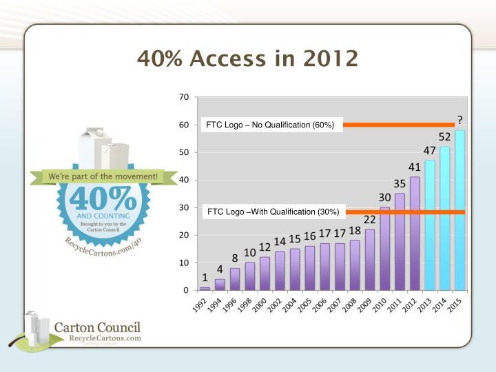 40% Access in 2012