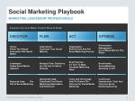 social marketing playbook