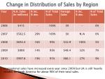 change in distribution of sales by region