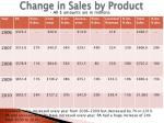 change in sales by product
