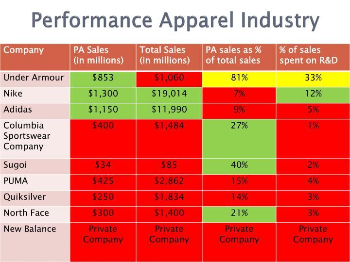 nike versus adidas swot analysis