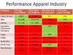 performance apparel industry