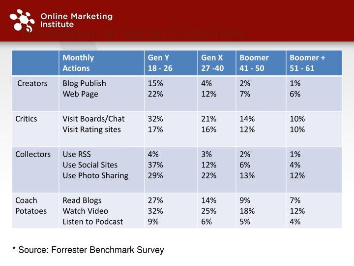 Breakdown of Social Customers