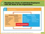 blending the goals of individual employees with the goals of the organization