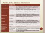 aboriginal health statistics1