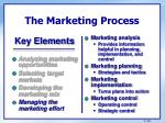 the marketing process3