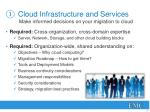 cloud infrastructure and services