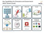 key capabilities for enterprise and government multi tenant clouds