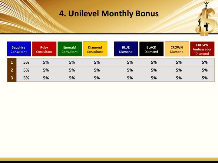 4. Unilevel Monthly Bonus