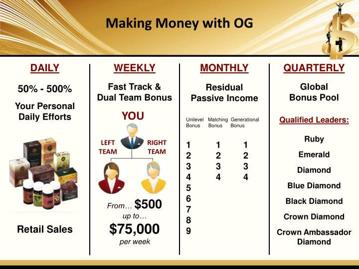 Making Money with OG