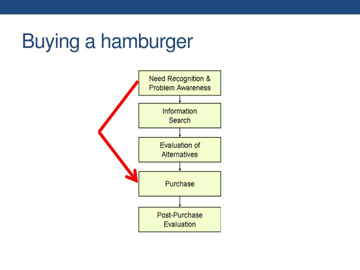 Buying a hamburger