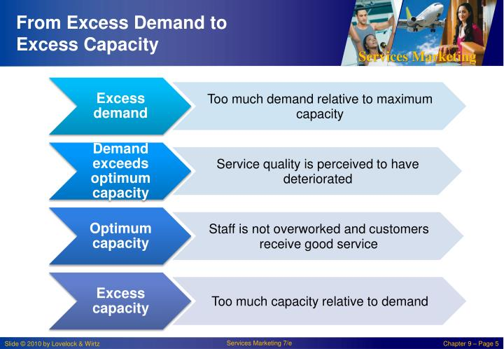 From Excess Demand to