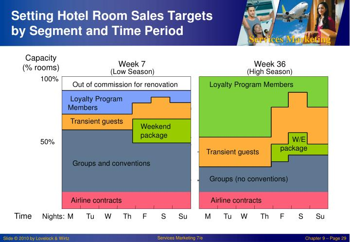 Setting Hotel Room Sales Targets by